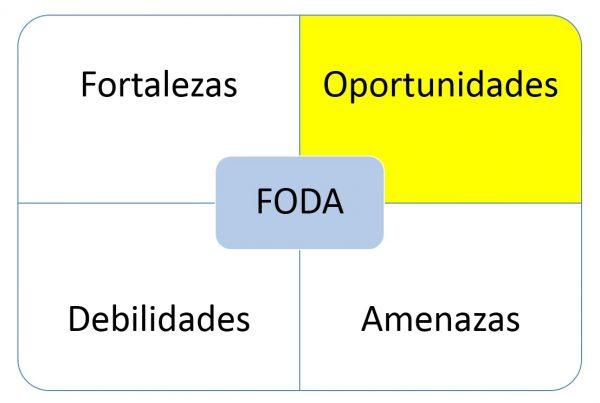 oportunidades en el FODA
